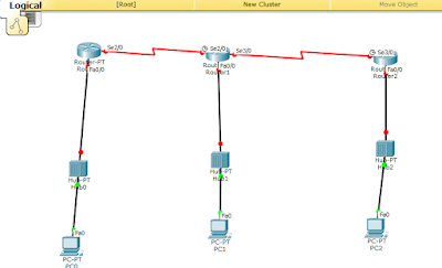 Cisco routing static
